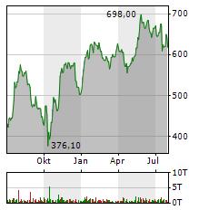 ASML Aktie Chart 1 Jahr