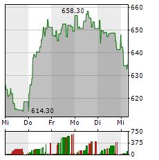 ASML Aktie 1-Woche-Intraday-Chart