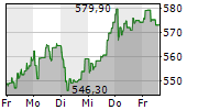 ASML HOLDING NV 1-Woche-Intraday-Chart