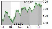 ASML HOLDING NV NY Chart 1 Jahr