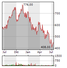 ASML HOLDING NV NY Aktie Chart 1 Jahr