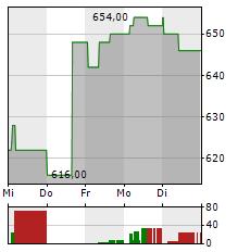 ASML HOLDING NV NY Aktie 1-Woche-Intraday-Chart