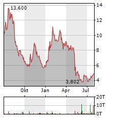 ASOS Aktie Chart 1 Jahr
