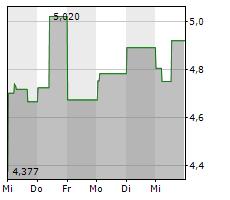 ASOS PLC Chart 1 Jahr