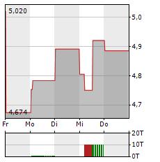 ASOS Aktie 5-Tage-Chart