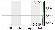 ASPIRE MINING LIMITED Chart 1 Jahr
