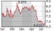 ASPO OYJ Chart 1 Jahr