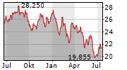 ASSA ABLOY AB Chart 1 Jahr