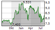 ASSECO BUSINESS SOLUTIONS SA Chart 1 Jahr
