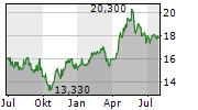 ASSECO POLAND SA Chart 1 Jahr