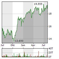 GENERALI Aktie Chart 1 Jahr