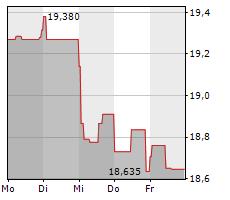 ASSICURAZIONI GENERALI SPA Chart 1 Jahr
