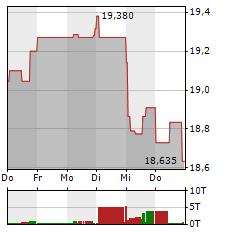 GENERALI Aktie 1-Woche-Intraday-Chart