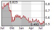 ASSURA PLC Chart 1 Jahr