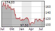 ASSURANT INC Chart 1 Jahr