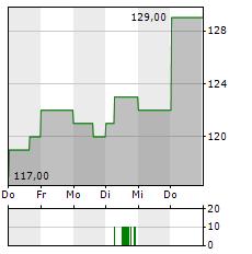 ASSURANT Aktie 1-Woche-Intraday-Chart