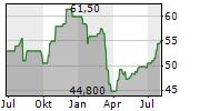 ASSURED GUARANTY LTD Chart 1 Jahr