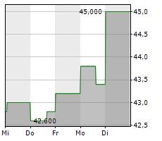 ASTEC INDUSTRIES INC Chart 1 Jahr