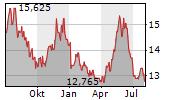 ASTELLAS PHARMA INC Chart 1 Jahr