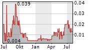 ASTON BAY HOLDINGS LTD Chart 1 Jahr