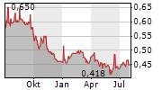 ASTRA AGRO LESTARI TBK Chart 1 Jahr