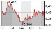 ASTRA INTERNATIONAL TBK Chart 1 Jahr