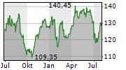 ASTRAZENECA PLC Chart 1 Jahr