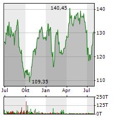 ASTRAZENECA Aktie Chart 1 Jahr