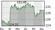 ASTRAZENECA PLC 1-Woche-Intraday-Chart