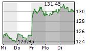 ASTRAZENECA PLC 5-Tage-Chart