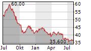 ASX LIMITED Chart 1 Jahr