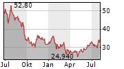 AT&S AUSTRIA TECHNOLOGIE & SYSTEMTECHNIK AG Chart 1 Jahr