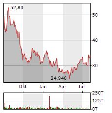 AT&S Aktie Chart 1 Jahr