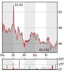 AT&S Aktie 1-Woche-Intraday-Chart