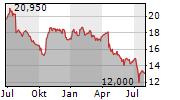AT&T INC Chart 1 Jahr