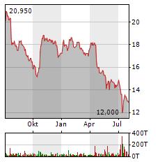 AT&T Aktie Chart 1 Jahr