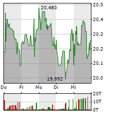 AT&T Aktie 1-Woche-Intraday-Chart