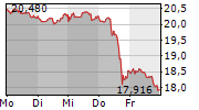 AT&T INC 1-Woche-Intraday-Chart