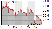 AT&T INC 5-Tage-Chart