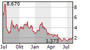ATARA BIOTHERAPEUTICS INC Chart 1 Jahr