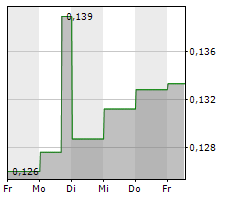 ATARI SA Chart 1 Jahr
