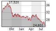 ATCO LTD Chart 1 Jahr