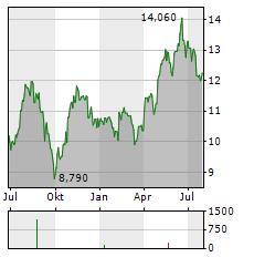 ATEA ASA Aktie Chart 1 Jahr