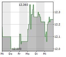 ATEA ASA Chart 1 Jahr