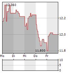 ATEA ASA Aktie 5-Tage-Chart