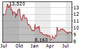 ATEME SA Chart 1 Jahr
