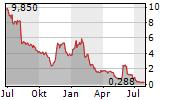 ATENTO SA Chart 1 Jahr
