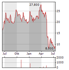 ATENTO Aktie Chart 1 Jahr