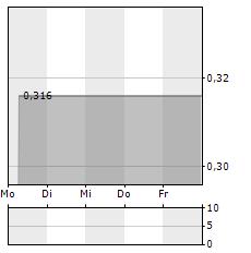 ATENTO Aktie 5-Tage-Chart