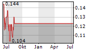 ATHABASCA MINERALS INC Chart 1 Jahr